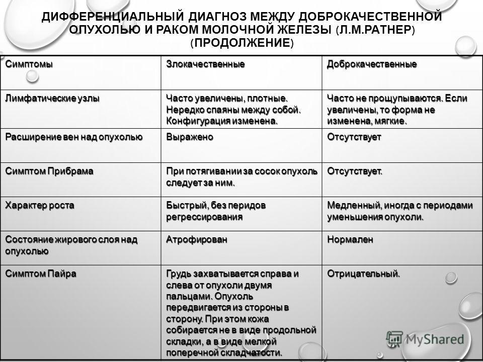 ДИФФЕРЕНЦИАЛЬНЫЙ ДИАГНОЗ МЕЖДУ ДОБРОКАЧЕСТВЕННОЙ ОПУХОЛЬЮ И РАКОМ МОЛОЧНОЙ ЖЕЛЕЗЫ ( Л. М. РАТНЕР ) ( ПРОДОЛЖЕНИЕ )СимптомыЗлокачественныеДоброкачественные Лимфатические узлы Часто увеличены, плотные. Нередко спаяны между собой. Конфигурация изменена.