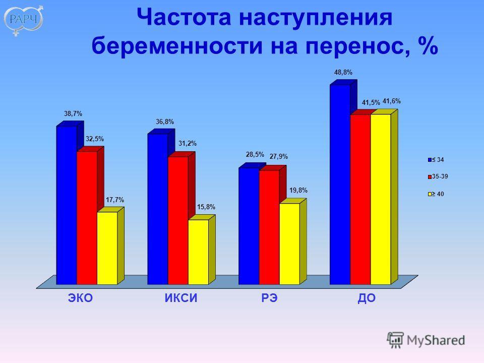 Частота наступления беременности на перенос, % ЭКОИКСИРЭДО