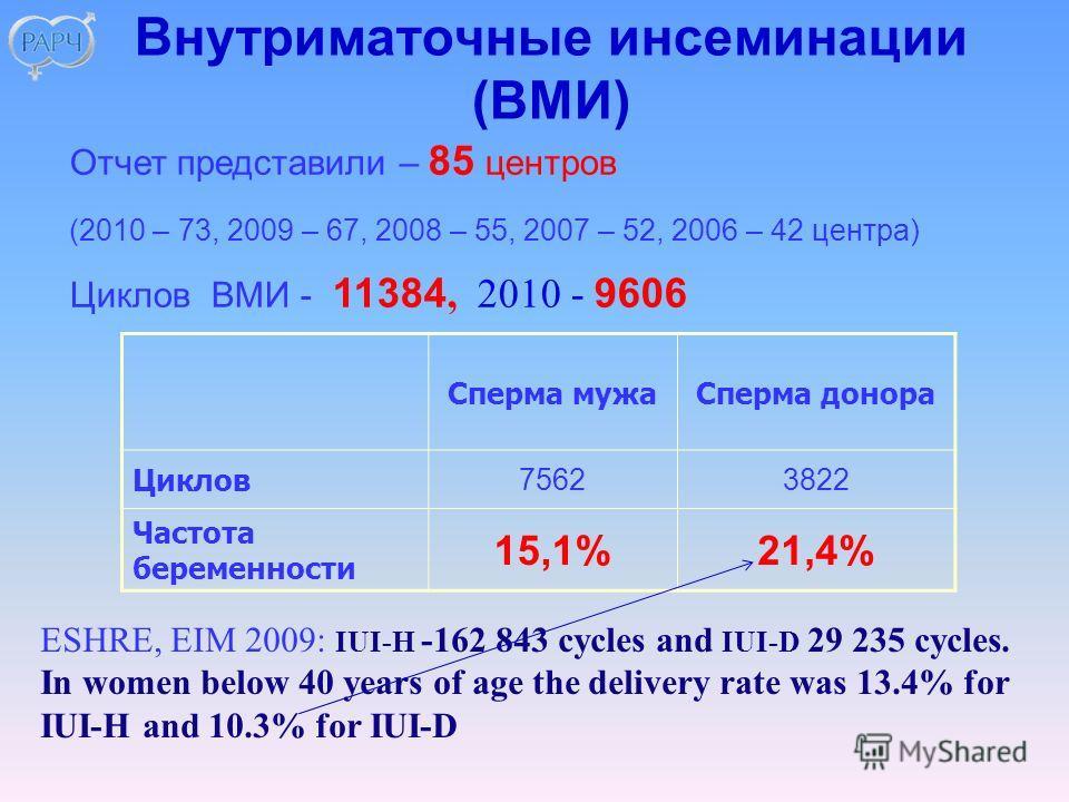 Внутриматочные инсеминации (ВМИ) Отчет представили – 85 центров (2010 – 73, 2009 – 67, 2008 – 55, 2007 – 52, 2006 – 42 центра) Циклов ВМИ - 11384, 2010 - 9606 Сперма мужаСперма донора Циклов 75623822 Частота беременности 15,1%21,4% ESHRE, EIM 2009: I