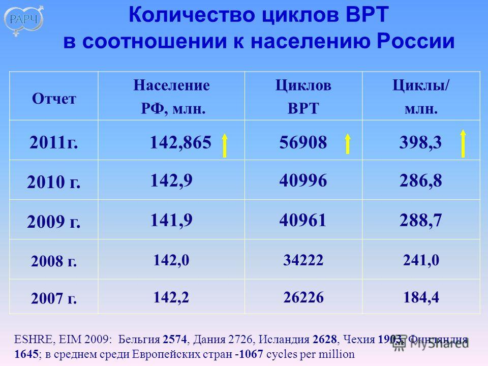 Отчет Население РФ, млн. Циклов ВРТ Циклы/ млн. 2011г. 142,86556908398,3 2010 г. 142,940996286,8 2009 г. 141,940961288,7 2008 г. 142,034222241,0 2007 г. 142,226226184,4 Количество циклов ВРТ в соотношении к населению России ESHRE, EIM 2009: Бельгия 2
