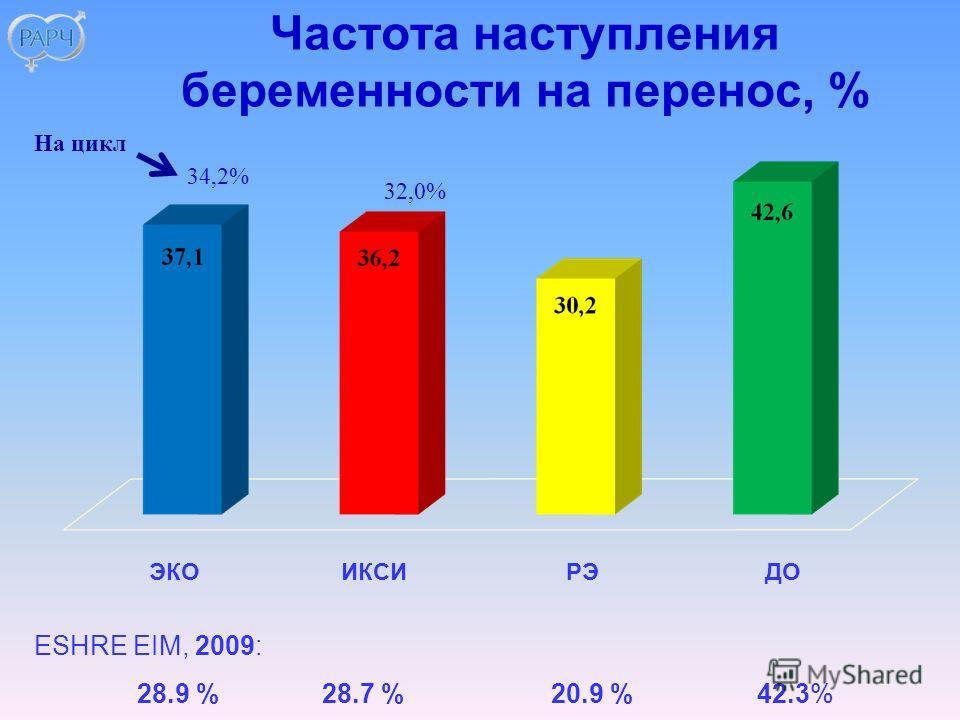 Частота наступления беременности на перенос, % ESHRE EIM, 2009: 28.9 % 28.7 % 20.9 % 42.3% ЭКОИКСИ РЭ ДО 34,2% 32,0% На цикл