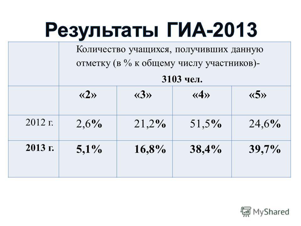 Количество учащихся, получивших данную отметку (в % к общему числу участников)- 3103 чел. «2»«3» «4»«5» 2012 г. 2,6%21,2%51,5%24,6% 2013 г. 5,1%16,8%38,4%39,7%