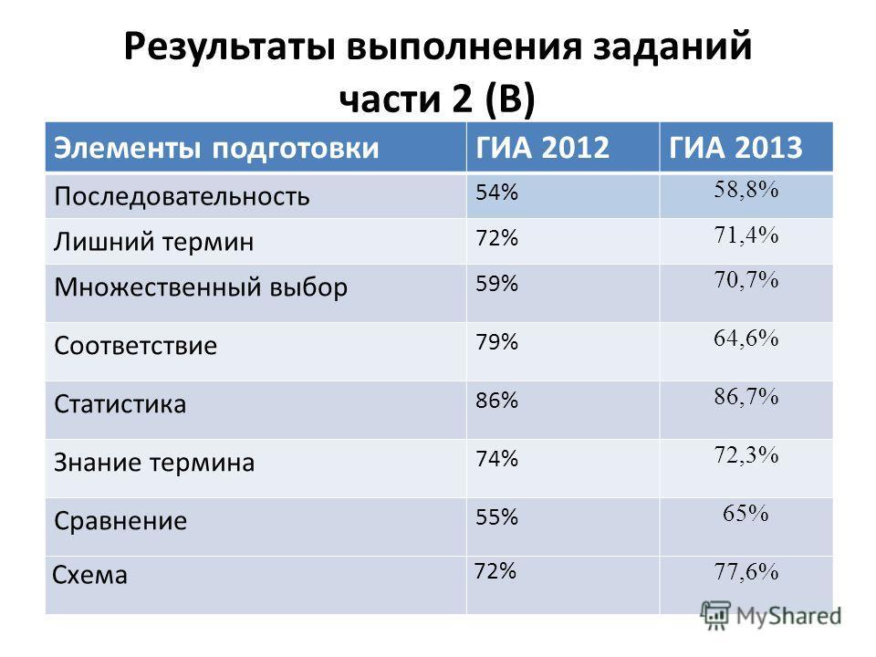 Результаты выполнения заданий части 2 (В) Элементы подготовкиГИА 2012ГИА 2013 Последовательность 54% 58,8% Лишний термин 72% 71,4% Множественный выбор 59% 70,7% Соответствие 79% 64,6% Статистика 86% 86,7% Знание термина 74% 72,3% Сравнение 55% 65% Сх