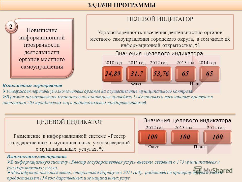 ЗАДАЧИ ПРОГРАММЫ Повышение информационной прозрачности деятельности органов местного самоуправления Многофункциональный центр, открытый в Барнауле в 2011 году, работает по принципу единого окна и предоставляет 159 государственных и муниципальных услу
