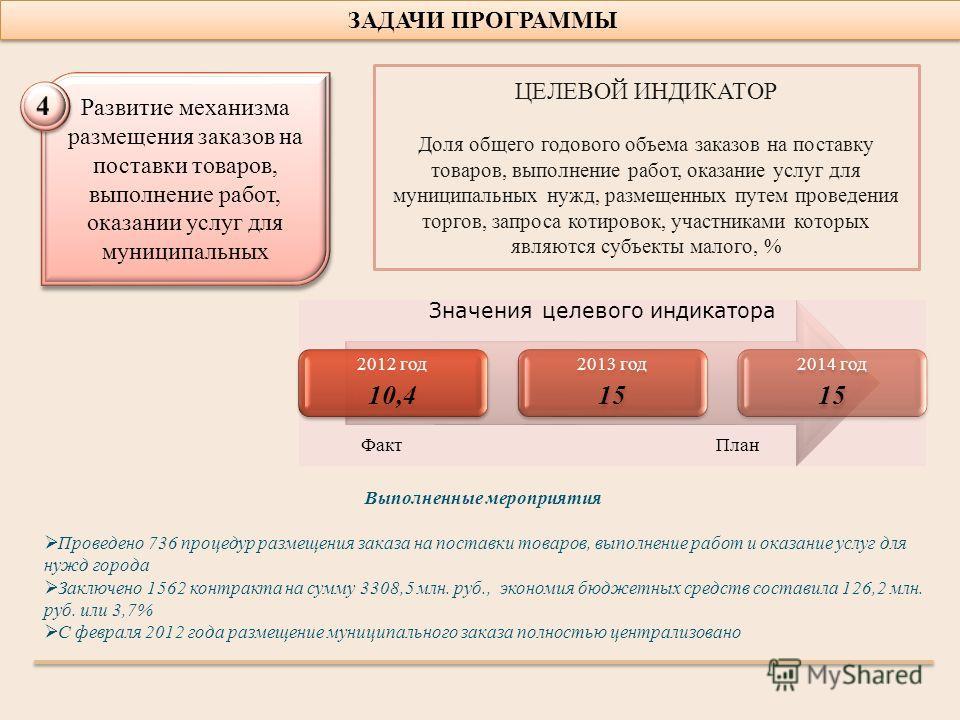 ЗАДАЧИ ПРОГРАММЫ 2012 год 10,4 2013 год 15 2014 год 15 Выполненные мероприятия Проведено 736 процедур размещения заказа на поставки товаров, выполнение работ и оказание услуг для нужд города Заключено 1562 контракта на сумму 3308,5 млн. руб., экономи