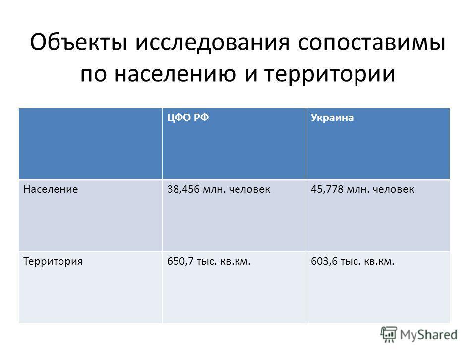 Объекты исследования сопоставимы по населению и территории ЦФО РФУкраина Население38,456 млн. человек45,778 млн. человек Территория650,7 тыс. кв.км.603,6 тыс. кв.км.