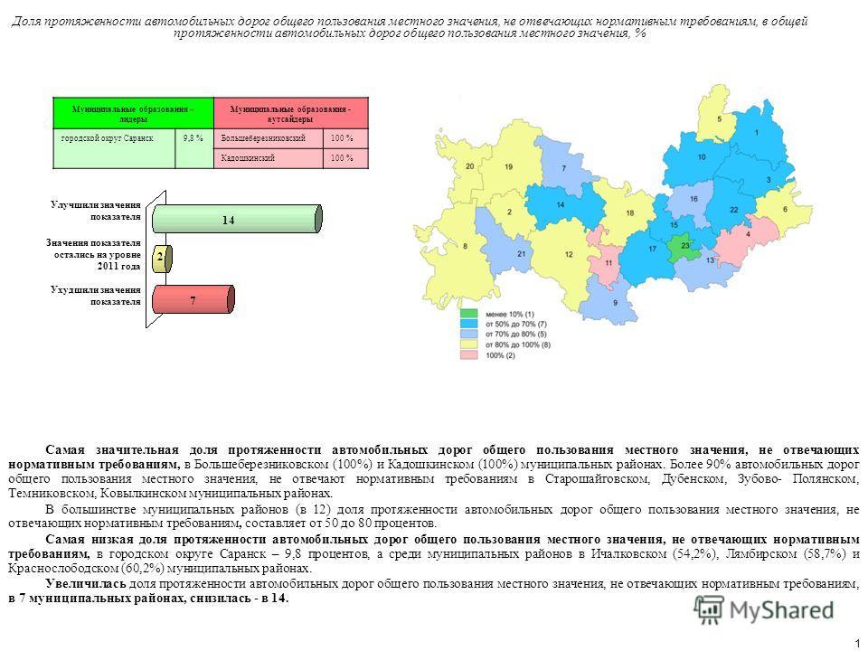 1 Самая значительная доля протяженности автомобильных дорог общего пользования местного значения, не отвечающих нормативным требованиям, в Большеберезниковском (100%) и Кадошкинском (100%) муниципальных районах. Более 90% автомобильных дорог общего п