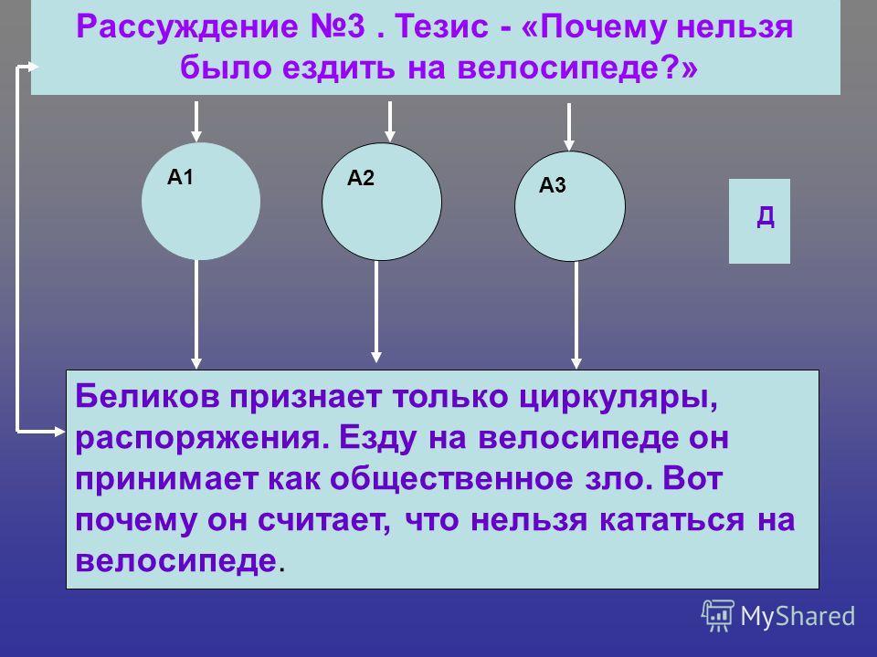 Рассуждение 3. Тезис - «Почему нельзя было ездить на велосипеде?» Беликов признает только циркуляры, распоряжения. Езду на велосипеде он принимает как общественное зло. Вот почему он считает, что нельзя кататься на велосипеде. А3 А2 А1 Д