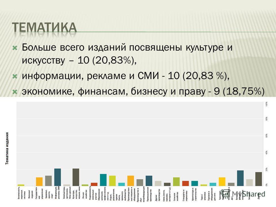 Больше всего изданий посвящены культуре и искусству – 10 (20,83%), информации, рекламе и СМИ - 10 (20,83 %), экономике, финансам, бизнесу и праву - 9 (18,75%)