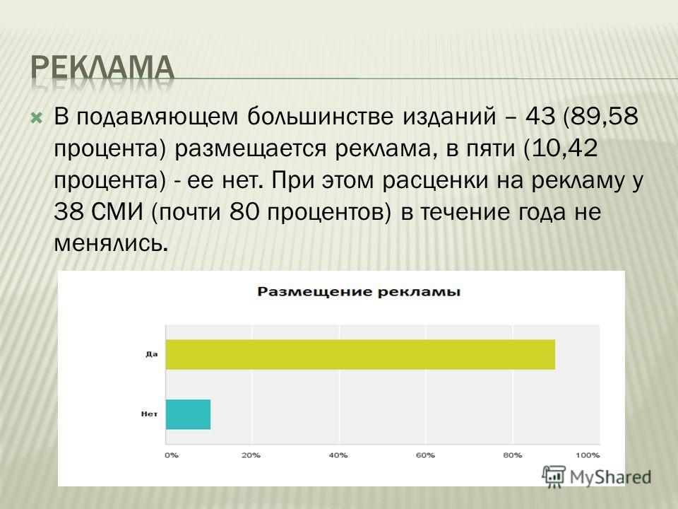 В подавляющем большинстве изданий – 43 (89,58 процента) размещается реклама, в пяти (10,42 процента) - ее нет. При этом расценки на рекламу у 38 СМИ (почти 80 процентов) в течение года не менялись.