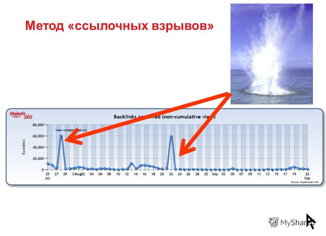 Метод «ссылочных взрывов»