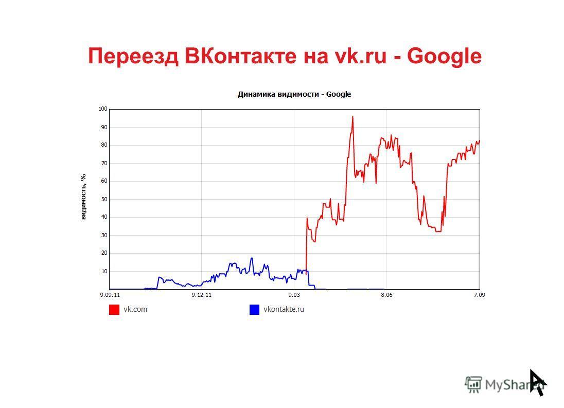 Переезд ВКонтакте на vk.ru - Google