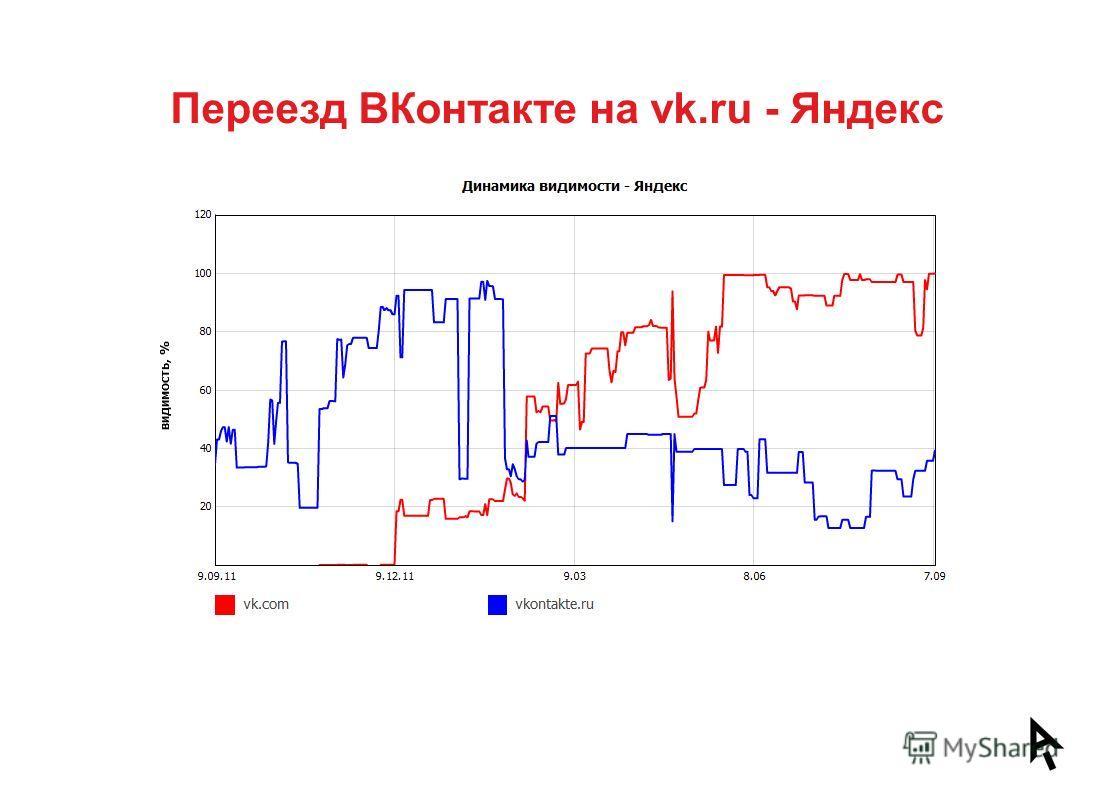 Переезд ВКонтакте на vk.ru - Яндекс