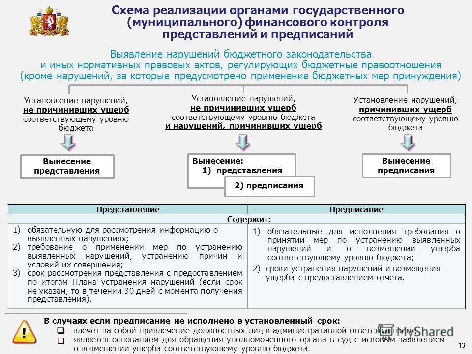 Схема реализации органами