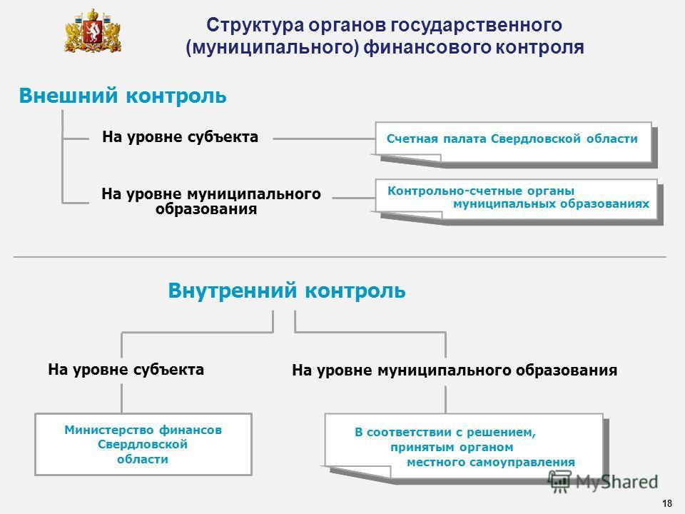 Внутренний контроль На уровне субъекта На уровне муниципального образования Министерство финансов Свердловской области 18 Структура органов государственного (муниципального) финансового контроля В соответствии с решением, принятым органом местного са