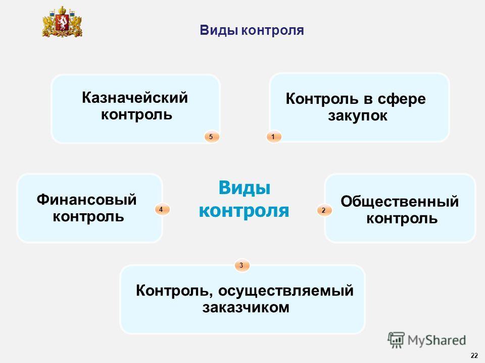 5 Казначейский контроль Виды контроля Контроль в сфере закупок 1 Финансовый контроль 4 Общественный контроль 2 Контроль, осуществляемый заказчиком 3 22 Виды контроля