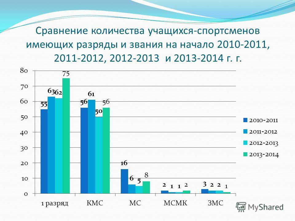 Сравнение количества учащихся-спортсменов имеющих разряды и звания на начало 2010-2011, 2011-2012, 2012-2013 и 2013-2014 г. г.