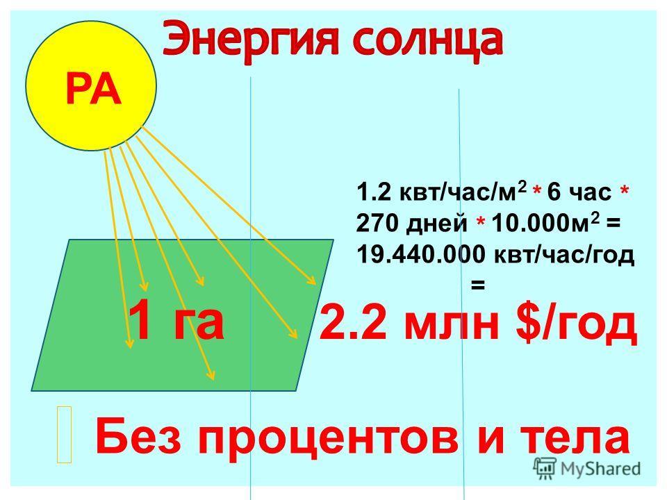 1.2 квт/час/м 2 * 6 час * 270 дней * 10.000м 2 = 19.440.000 квт/час/год = РА Без процентов и тела 1 га 2.2 млн $/год