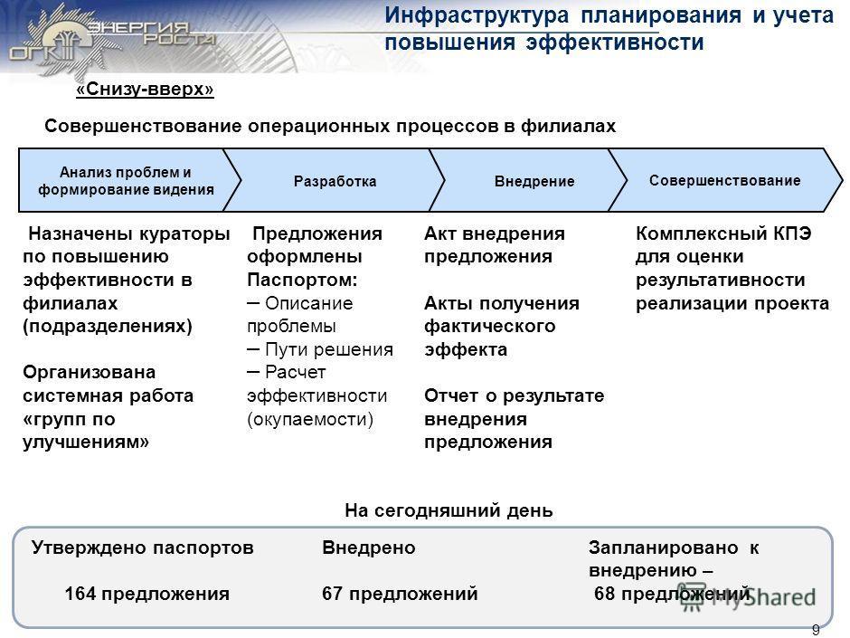 Содержание 8 Предпосылки Цели, планы, достижения, проблемы Цели и принципы Подход «снизу вверх» (филиалы) Подход «сверху вниз» (ИА) Проблемы Дальнейшее развитие