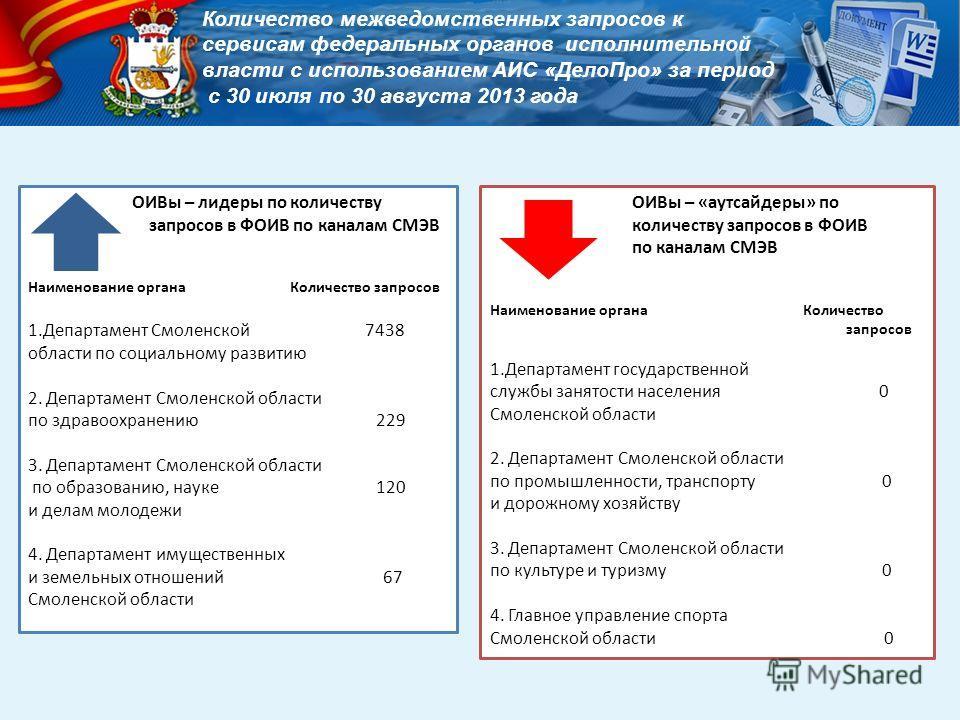 Количество межведомственных запросов к сервисам федеральных органов исполнительной власти с использованием АИС «ДелоПро» за период с 30 июля по 30 августа 2013 года ОИВы – лидеры по количеству запросов в ФОИВ по каналам СМЭВ Наименование органа Колич