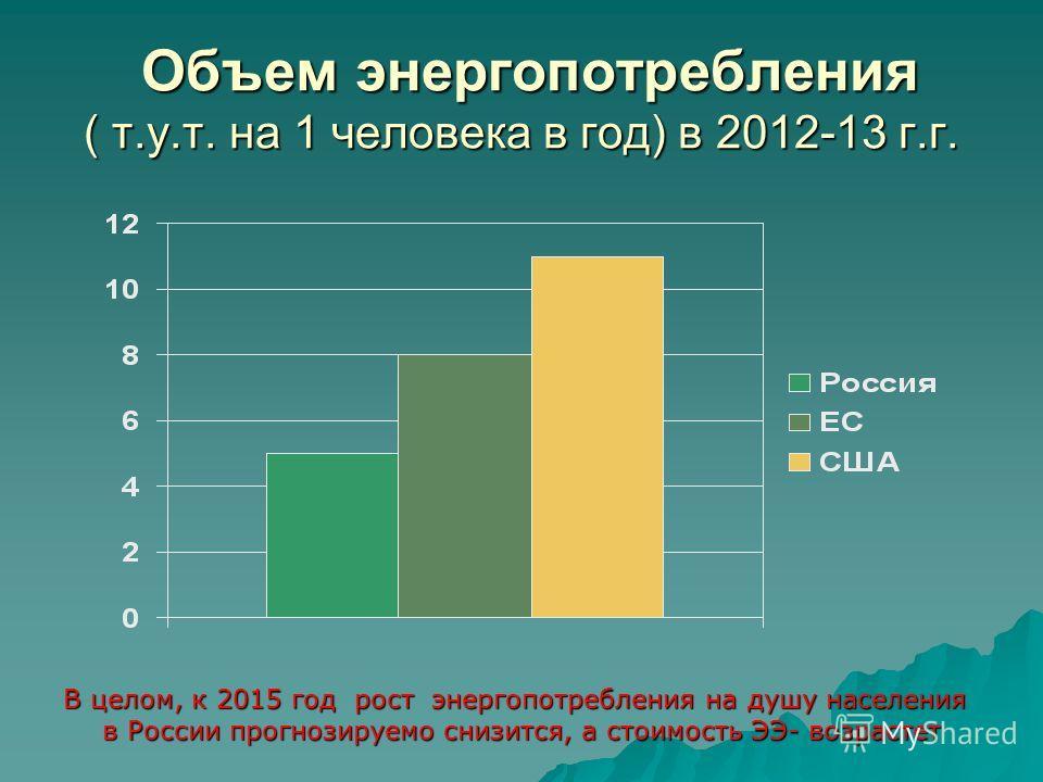 Объем энергопотребления ( т.у.т. на 1 человека в год) в 2012-13 г.г. Объем энергопотребления ( т.у.т. на 1 человека в год) в 2012-13 г.г. В целом, к 2015 год рост энергопотребления на душу населения в России прогнозируемо снизится, а стоимость ЭЭ- во