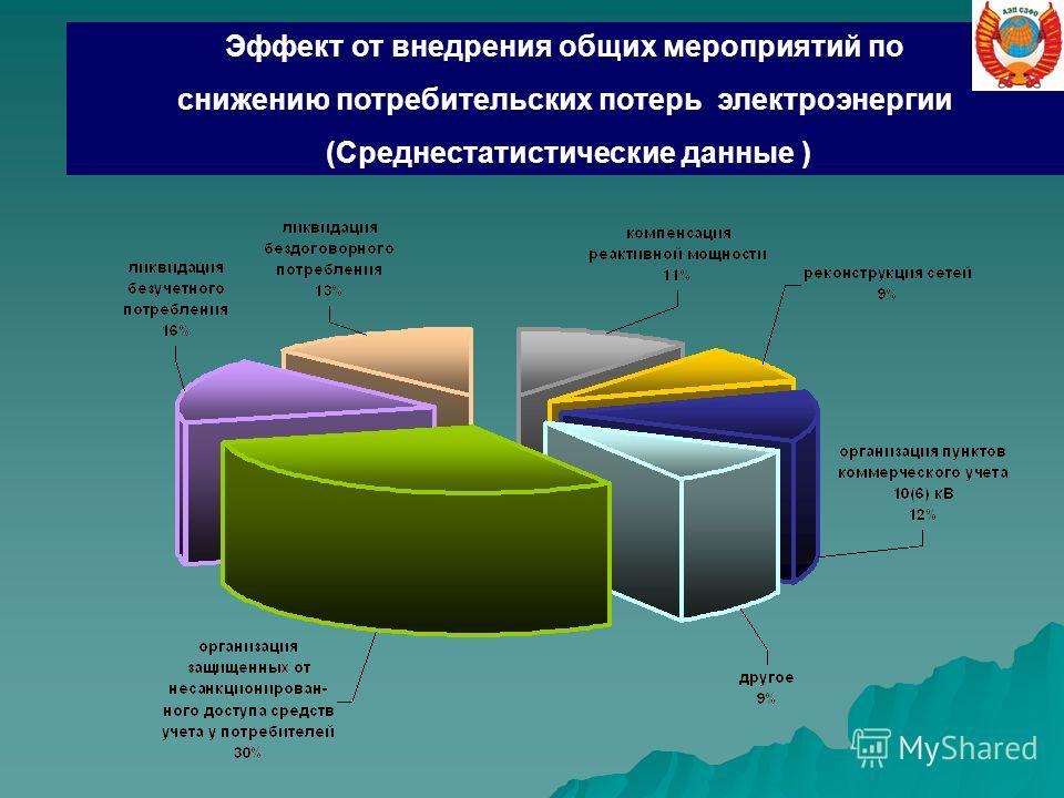 Эффект от внедрения общих мероприятий по снижению потребительских потерь электроэнергии (Среднестатистические данные )
