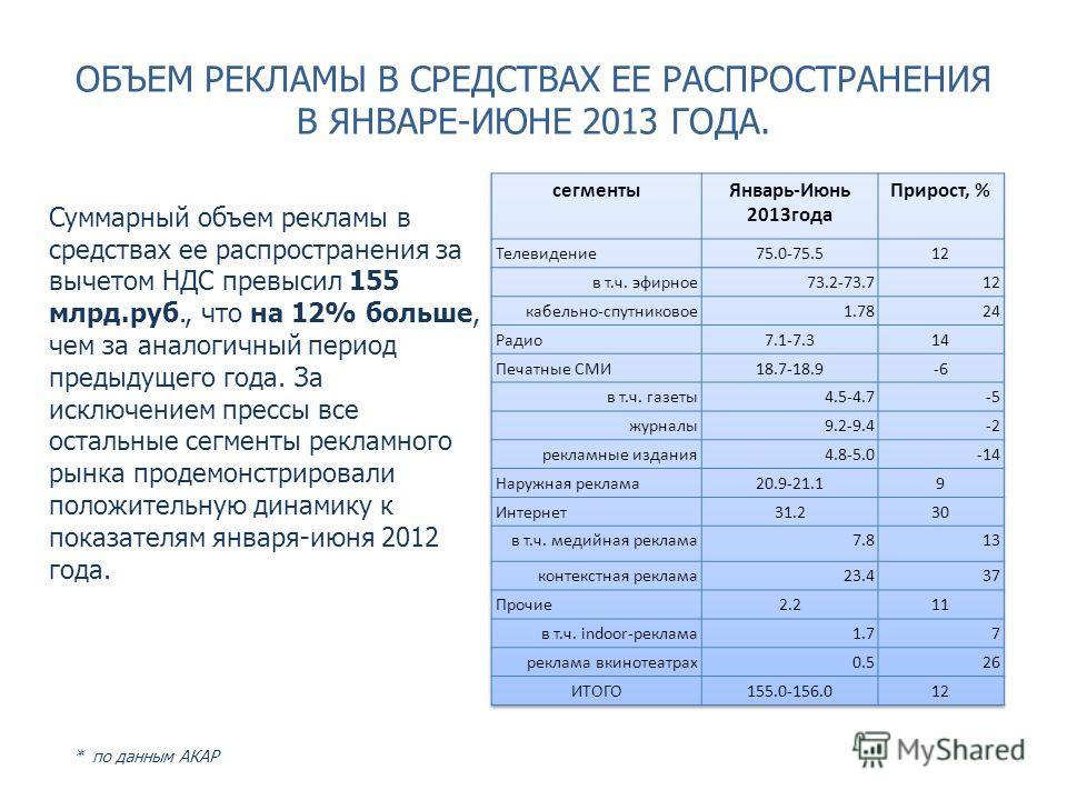 ОБЪЕМ РЕКЛАМЫ В СРЕДСТВАХ ЕЕ РАСПРОСТРАНЕНИЯ В ЯНВАРЕ-ИЮНЕ 2013 ГОДА. Суммарный объем рекламы в средствах ее распространения за вычетом НДС превысил 155 млрд.руб., что на 12% больше, чем за аналогичный период предыдущего года. За исключением прессы в