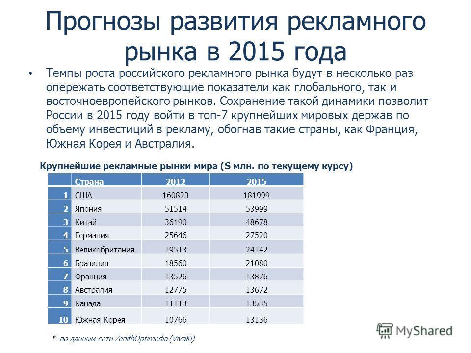 Прогнозы развития рекламного рынка в 2015 года Темпы роста российского рекламного рынка будут в несколько раз опережать соответствующие показатели как глобального, так и восточноевропейского рынков. Сохранение такой динамики позволит России в 2015 го