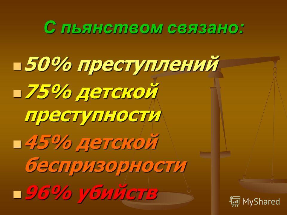 С пьянством связано: 50% преступлений 50% преступлений 75% детской преступности 75% детской преступности 45% детской беспризорности 45% детской беспризорности 96% убийств 96% убийств