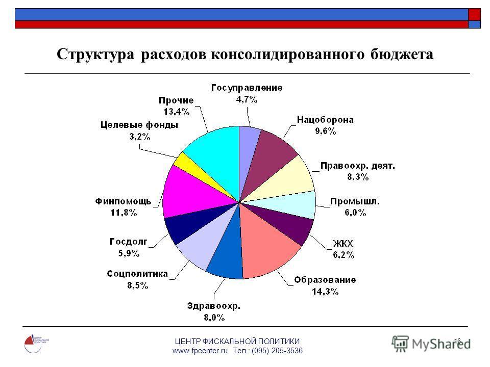 ЦЕНТР ФИСКАЛЬНОЙ ПОЛИТИКИ www.fpcenter.ru Тел.: (095) 205-3536 16 Структура расходов консолидированного бюджета