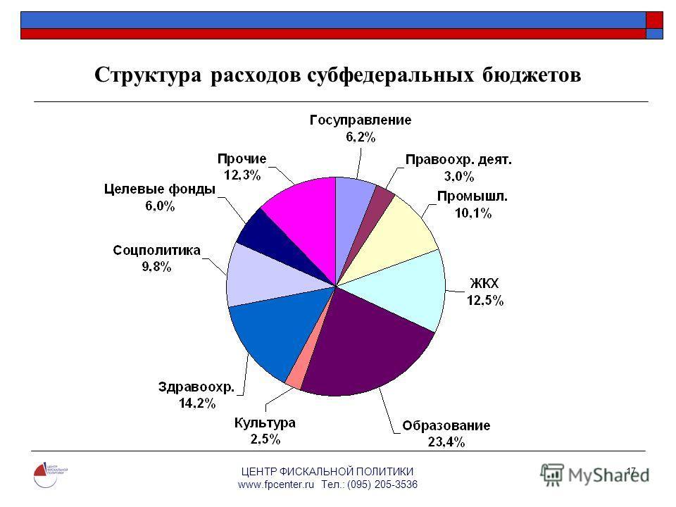 ЦЕНТР ФИСКАЛЬНОЙ ПОЛИТИКИ www.fpcenter.ru Тел.: (095) 205-3536 17 Структура расходов субфедеральных бюджетов