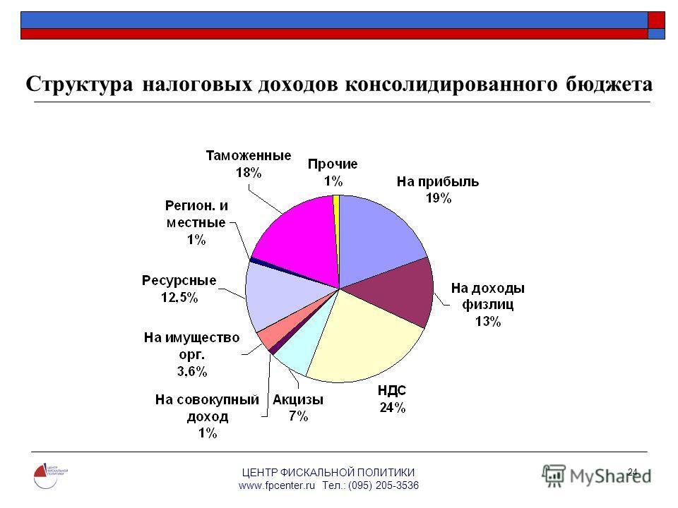 ЦЕНТР ФИСКАЛЬНОЙ ПОЛИТИКИ www.fpcenter.ru Тел.: (095) 205-3536 24 Структура налоговых доходов консолидированного бюджета