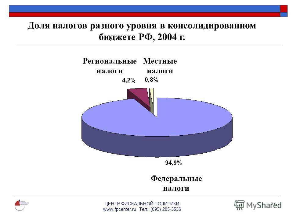 ЦЕНТР ФИСКАЛЬНОЙ ПОЛИТИКИ www.fpcenter.ru Тел.: (095) 205-3536 27 Доля налогов разного уровня в консолидированном бюджете РФ, 2004 г. Федеральные налоги Региональные налоги Местные налоги