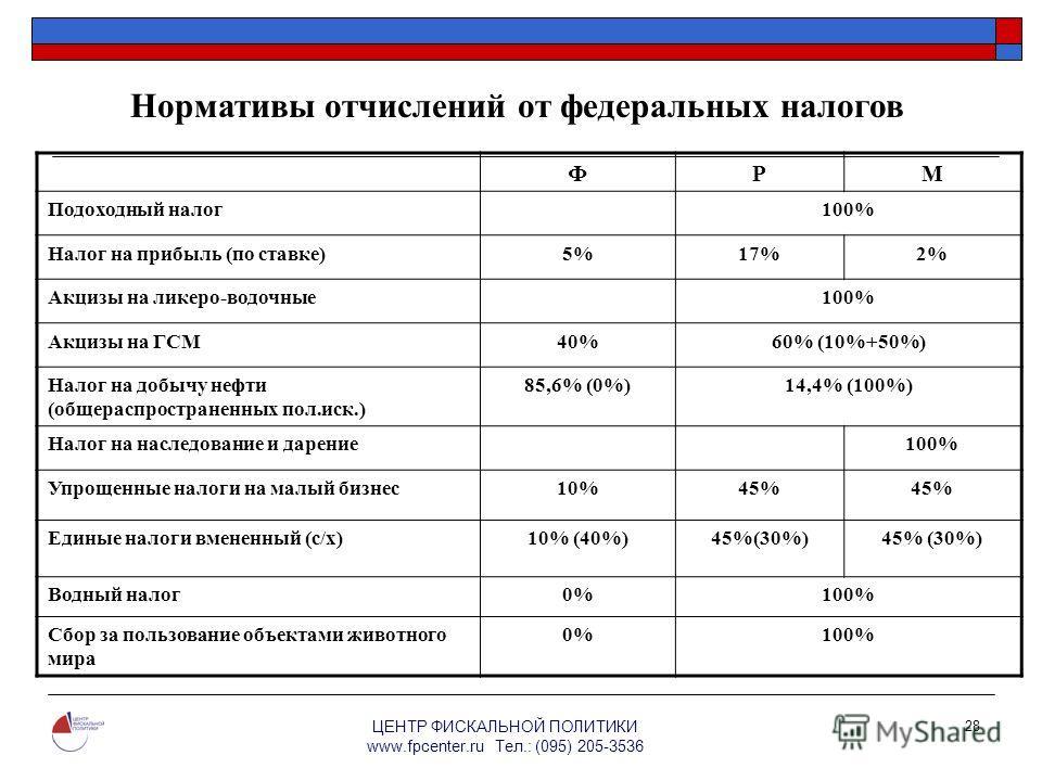 ЦЕНТР ФИСКАЛЬНОЙ ПОЛИТИКИ www.fpcenter.ru Тел.: (095) 205-3536 28 ФРМ Подоходный налог100% Налог на прибыль (по ставке)5%17%2% Акцизы на ликеро-водочные100% Акцизы на ГСМ40%60% (10%+50%) Налог на добычу нефти (общераспространенных пол.иск.) 85,6% (0%