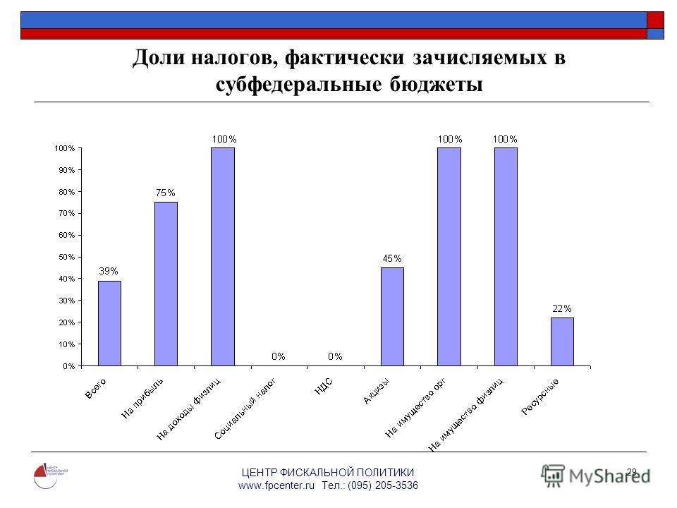 ЦЕНТР ФИСКАЛЬНОЙ ПОЛИТИКИ www.fpcenter.ru Тел.: (095) 205-3536 29 Доли налогов, фактически зачисляемых в субфедеральные бюджеты