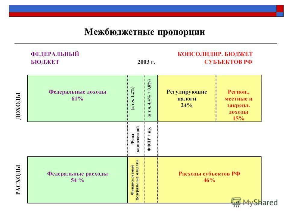 ЦЕНТР ФИСКАЛЬНОЙ ПОЛИТИКИ www.fpcenter.ru Тел.: (095) 205-3536 32 Межбюджетные пропорции