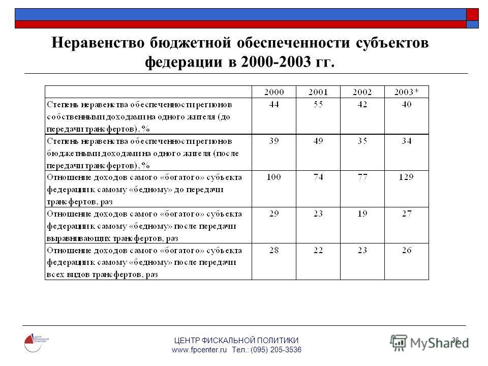 ЦЕНТР ФИСКАЛЬНОЙ ПОЛИТИКИ www.fpcenter.ru Тел.: (095) 205-3536 36 Неравенство бюджетной обеспеченности субъектов федерации в 2000-2003 гг.