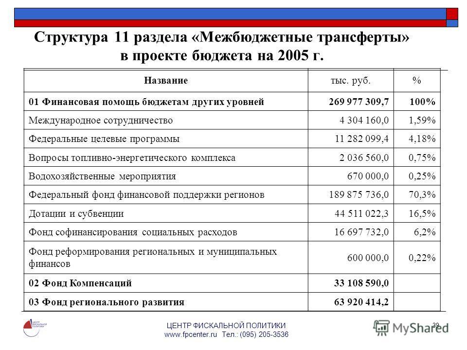 ЦЕНТР ФИСКАЛЬНОЙ ПОЛИТИКИ www.fpcenter.ru Тел.: (095) 205-3536 39 Структура 11 раздела «Межбюджетные трансферты» в проекте бюджета на 2005 г. Названиетыс. руб.% 01 Финансовая помощь бюджетам других уровней269 977 309,7100% Международное сотрудничеств