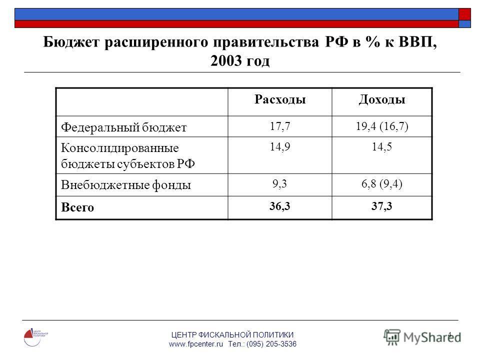 ЦЕНТР ФИСКАЛЬНОЙ ПОЛИТИКИ www.fpcenter.ru Тел.: (095) 205-3536 4 Бюджет расширенного правительства РФ в % к ВВП, 2003 год РасходыДоходы Федеральный бюджет 17,719,4 (16,7) Консолидированные бюджеты субъектов РФ 14,914,5 Внебюджетные фонды 9,36,8 (9,4)