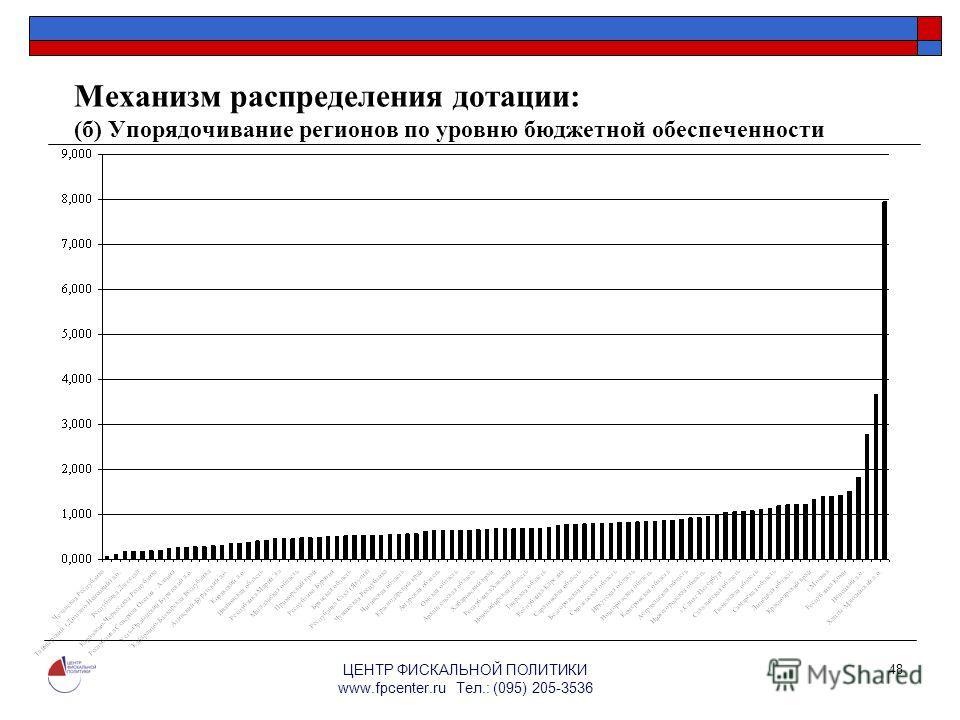 ЦЕНТР ФИСКАЛЬНОЙ ПОЛИТИКИ www.fpcenter.ru Тел.: (095) 205-3536 48 Механизм распределения дотации: (б) Упорядочивание регионов по уровню бюджетной обеспеченности