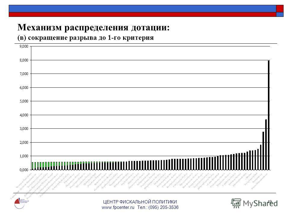 ЦЕНТР ФИСКАЛЬНОЙ ПОЛИТИКИ www.fpcenter.ru Тел.: (095) 205-3536 49 Механизм распределения дотации: (в) сокращение разрыва до 1-го критерия