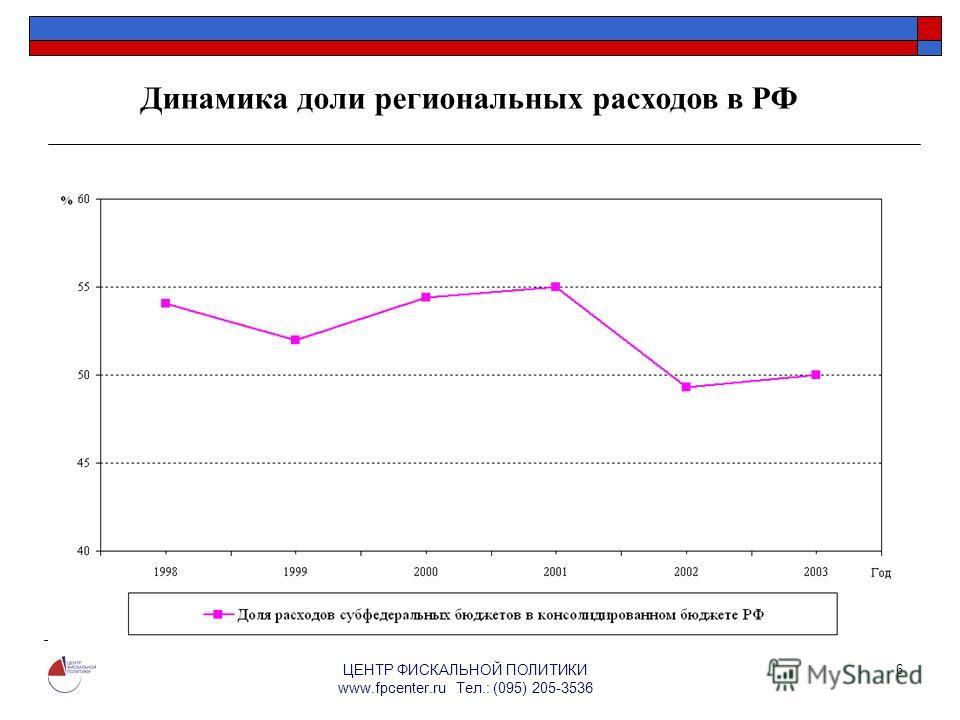 ЦЕНТР ФИСКАЛЬНОЙ ПОЛИТИКИ www.fpcenter.ru Тел.: (095) 205-3536 6 Динамика доли региональных расходов в РФ