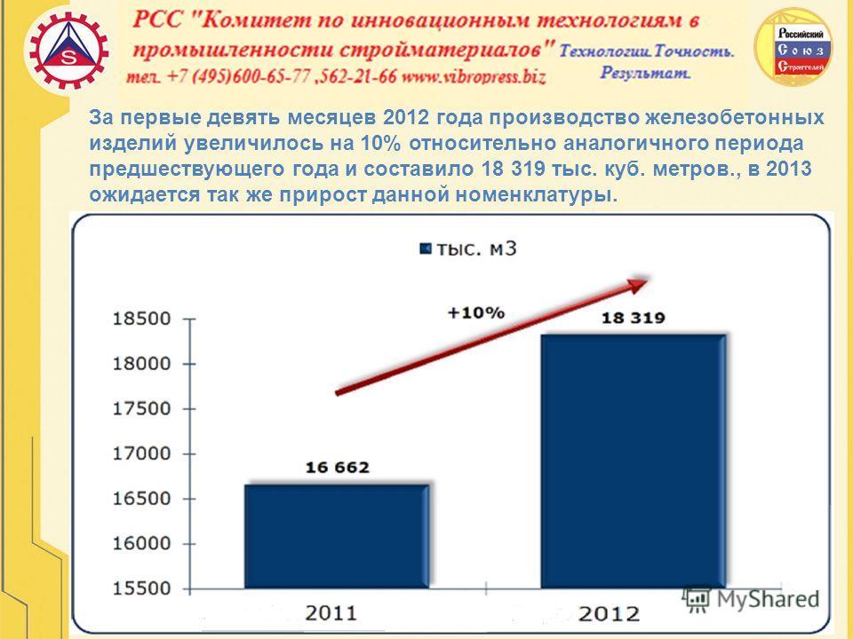 За первые девять месяцев 2012 года производство железобетонных изделий увеличилось на 10% относительно аналогичного периода предшествующего года и составило 18 319 тыс. куб. метров., в 2013 ожидается так же прирост данной номенклатуры.
