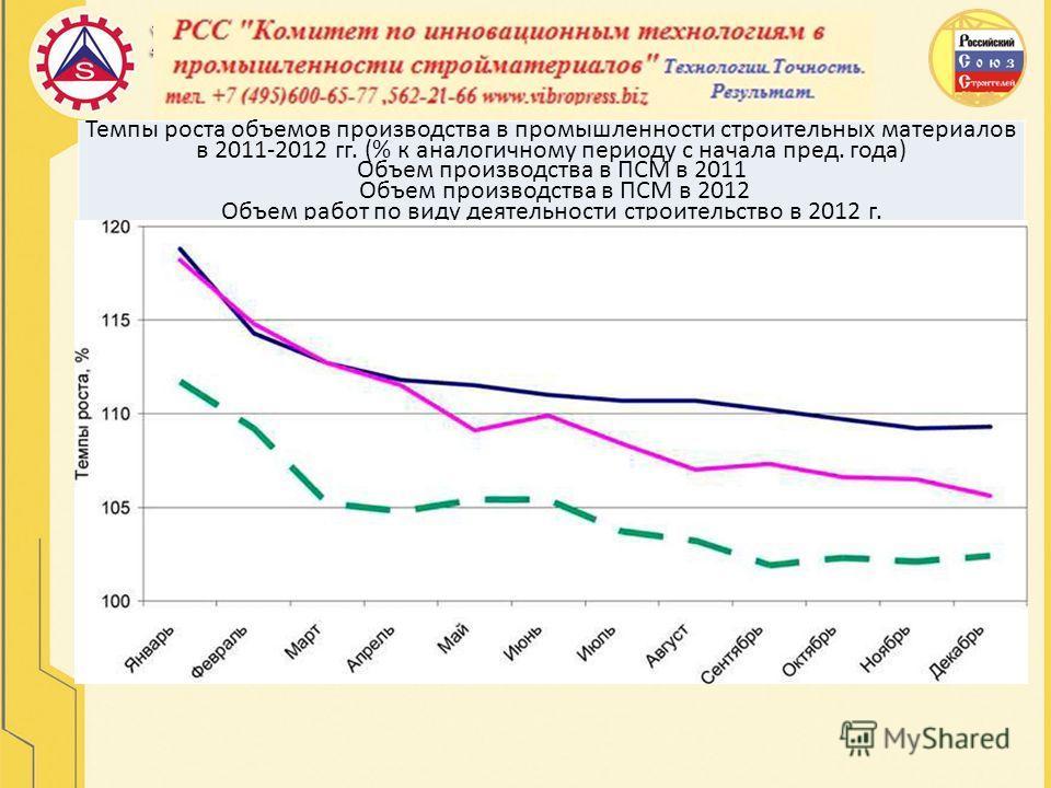Темпы роста объемов производства в промышленности строительных материалов в 2011-2012 гг. (% к аналогичному периоду с начала пред. года) Объем производства в ПСМ в 2011 Объем производства в ПСМ в 2012 Объем работ по виду деятельности строительство в