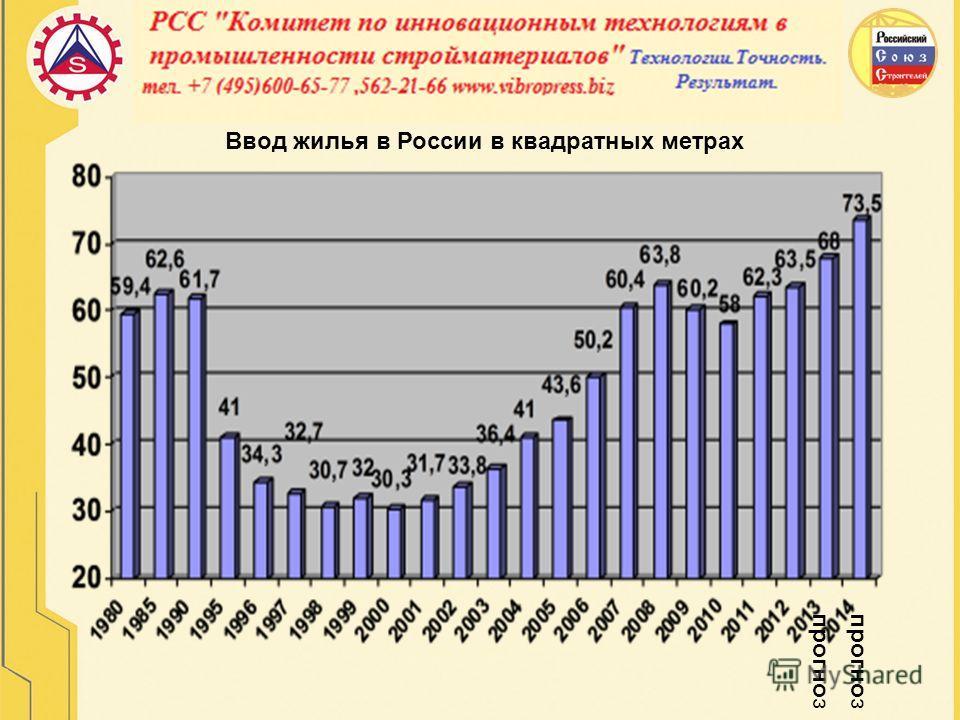 Ввод жилья в России в квадратных метрах прогноз