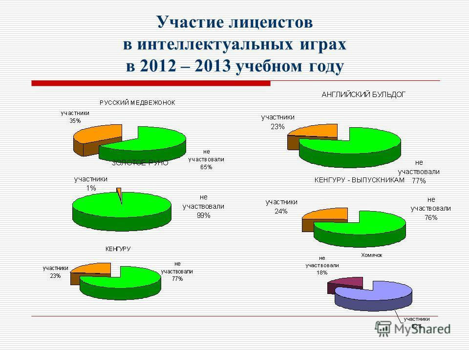 Участие лицеистов в интеллектуальных играх в 2012 – 2013 учебном году