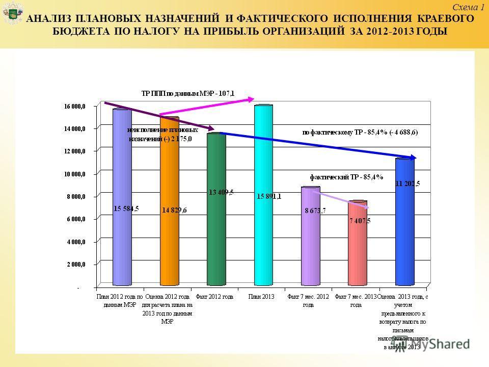 АНАЛИЗ ПЛАНОВЫХ НАЗНАЧЕНИЙ И ФАКТИЧЕСКОГО ИСПОЛНЕНИЯ КРАЕВОГО БЮДЖЕТА ПО НАЛОГУ НА ПРИБЫЛЬ ОРГАНИЗАЦИЙ ЗА 2012-2013 ГОДЫ Схема 1
