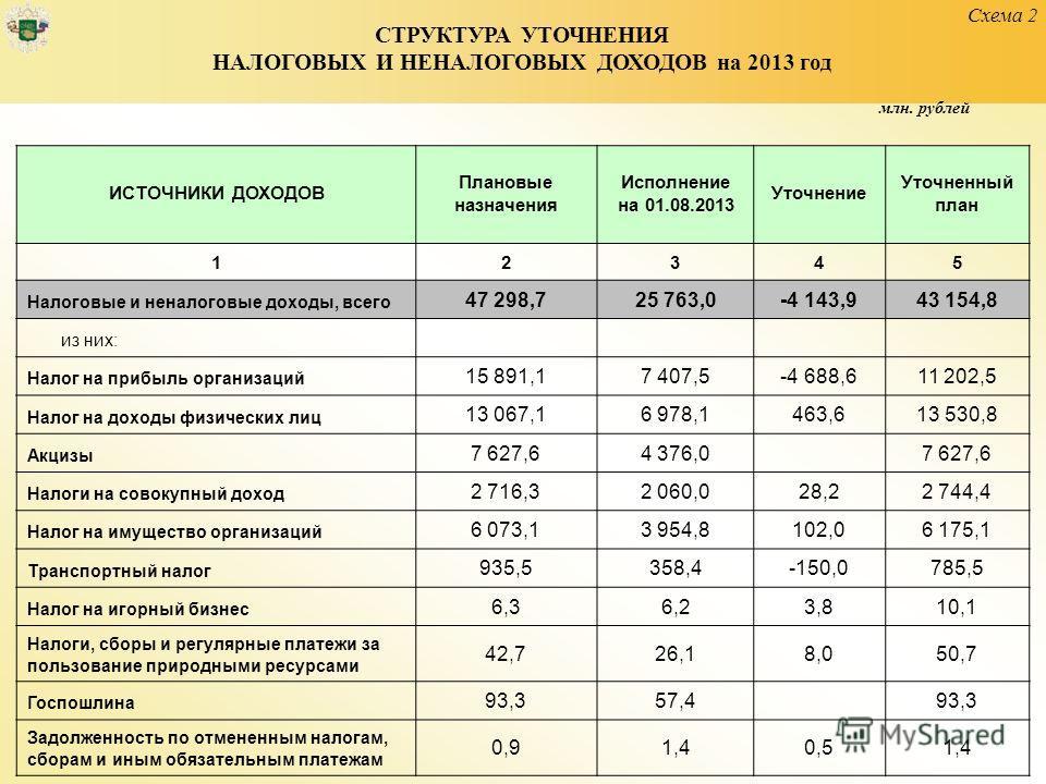 Схема 2 СТРУКТУРА УТОЧНЕНИЯ НАЛОГОВЫХ И НЕНАЛОГОВЫХ ДОХОДОВ на 2013 год ИСТОЧНИКИ ДОХОДОВ Плановые назначения Исполнение на 01.08.2013 Уточнение Уточненный план 12345 Налоговые и неналоговые доходы, всего 47 298,725 763,0-4 143,943 154,8 из них: Нало