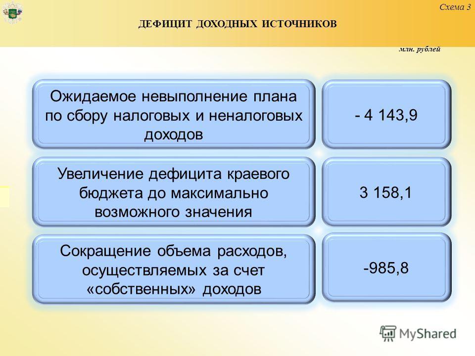 Схема 3 ДЕФИЦИТ ДОХОДНЫХ ИСТОЧНИКОВ Ожидаемое невыполнение плана по сбору налоговых и неналоговых доходов - 4 143,9 Увеличение дефицита краевого бюджета до максимально возможного значения 3 158,1 Сокращение объема расходов, осуществляемых за счет «со