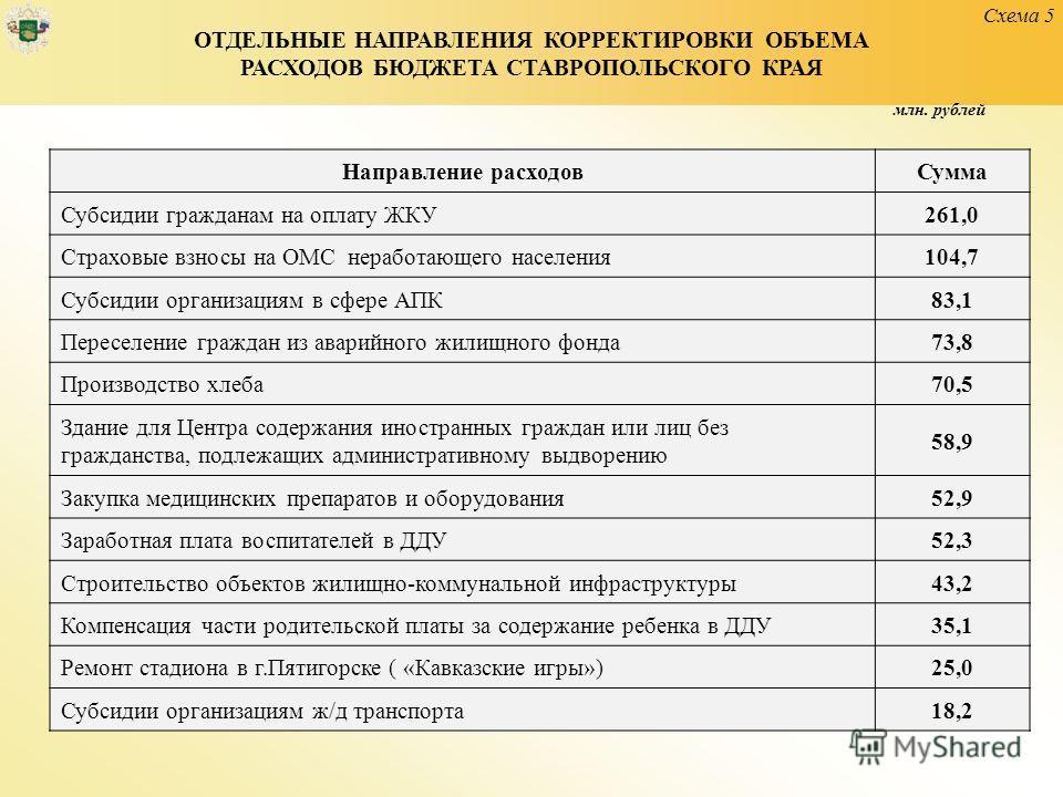 Схема 5 ОТДЕЛЬНЫЕ НАПРАВЛЕНИЯ КОРРЕКТИРОВКИ ОБЪЕМА РАСХОДОВ БЮДЖЕТА СТАВРОПОЛЬСКОГО КРАЯ Направление расходов Сумма Субсидии гражданам на оплату ЖКУ 261,0 Страховые взносы на ОМС неработающего населения 104,7 Субсидии организациям в сфере АПК 83,1 Пе